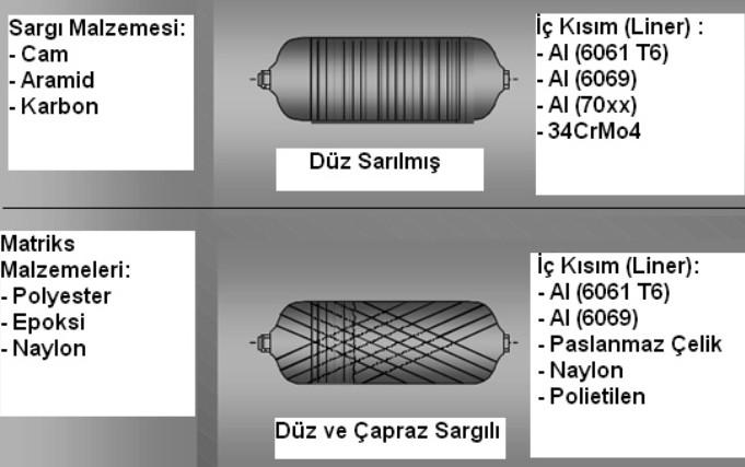 Hidrojen Tank ArGe Örnekleri